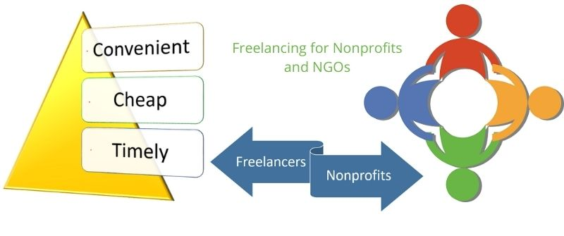 Freelance services for Nonprofits